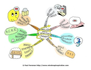 dealing-with-a-negative-thought-mindmap